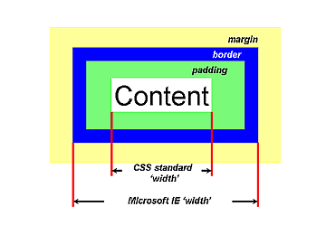 Box div - Div and css ...